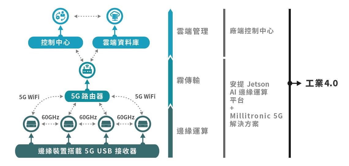 5G WiFi & Edge Computing