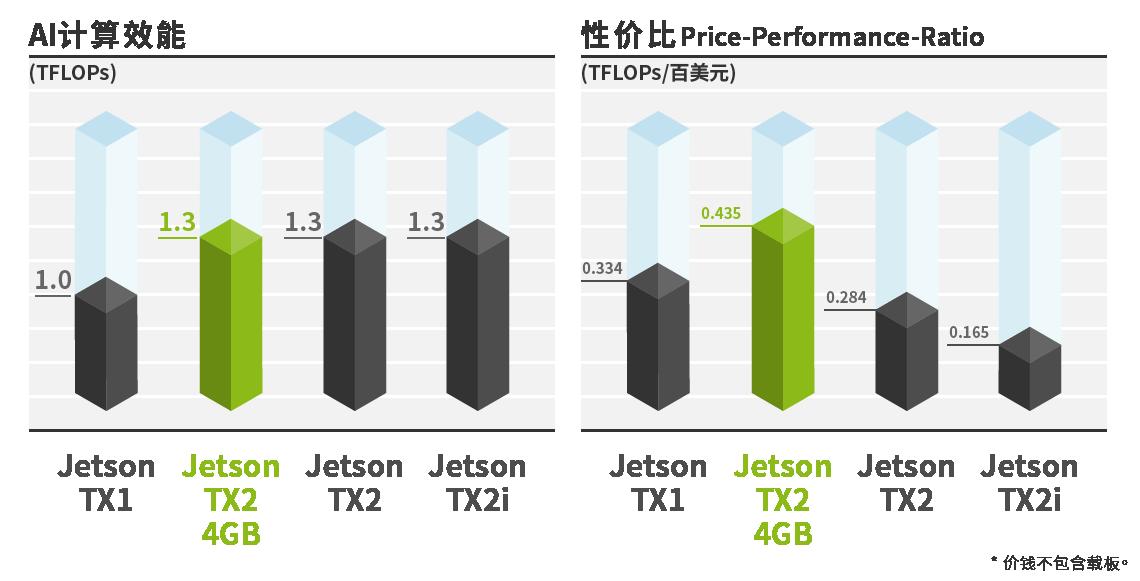 Jetson TX1 / TX2 4GB / TX2效能比较