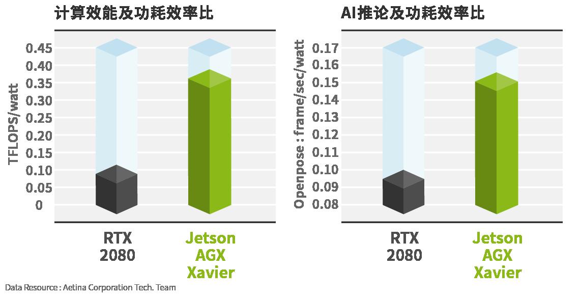 AGX Xavier / RTX 2080计算效率比较