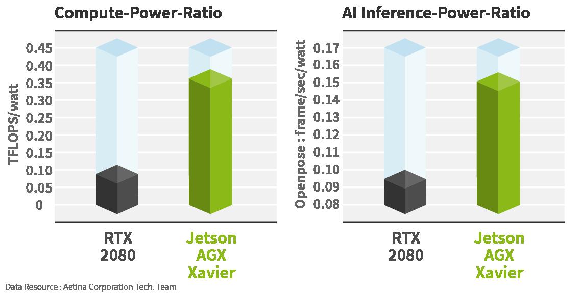 AGX Xavier / RTX 2080 Comparison